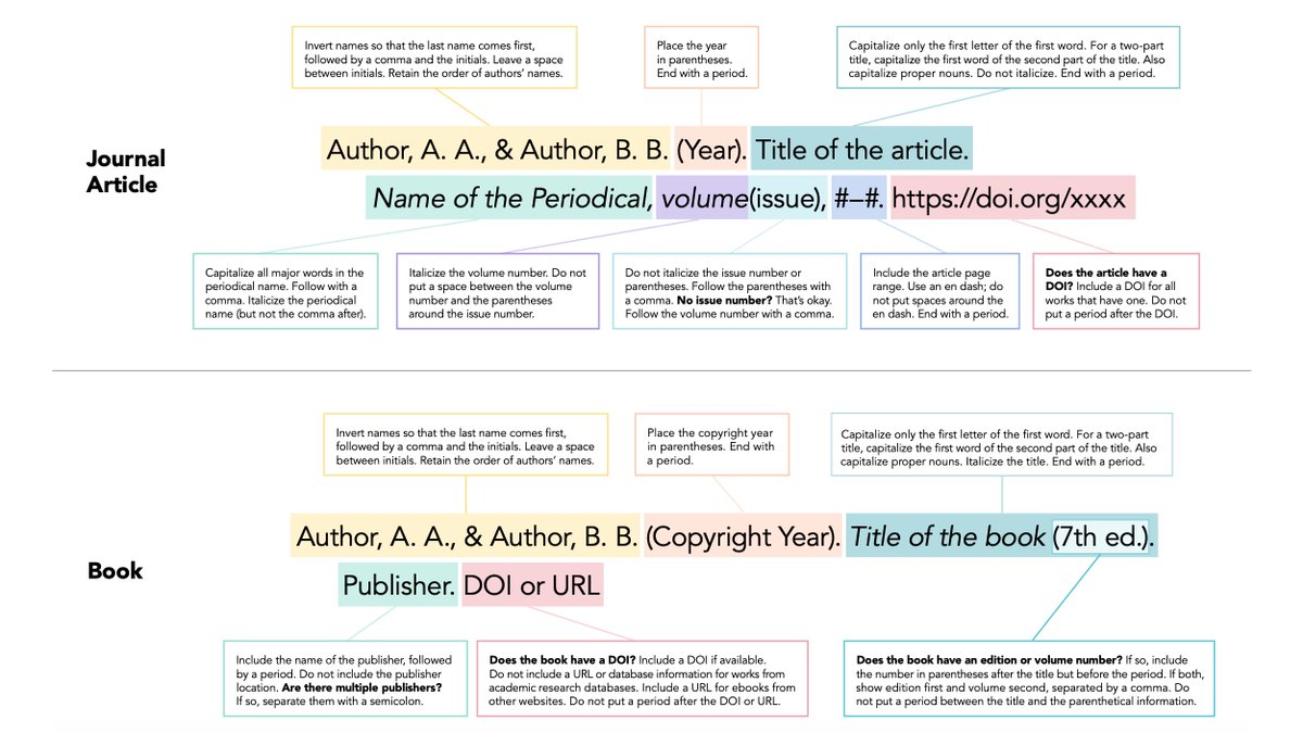 Openacademic On Twitter Trying To Figure Out How Cite Using Apa 7th Edition Here S A Annotated Guide For Journal Article Book And Chapter Http T Co Jyeaqlauog Please Share Academictwitter In