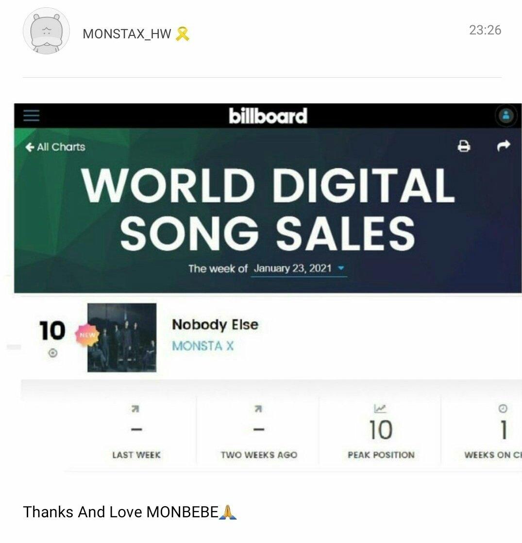 """""""Nobody Else"""" producida por Hyungwon ha ingresado a la lista de Billboard World Digital Songs Sales de esta semana en el puesto #10 y Hyungwon lo sabe y público en fc y dijo """"Gracias monbebe"""" 🥺♥️ dioos es q esa canción es ARTE PURO TREMENDA MASTERPIECE QUE NOS DIO HYUNGWON♥️"""