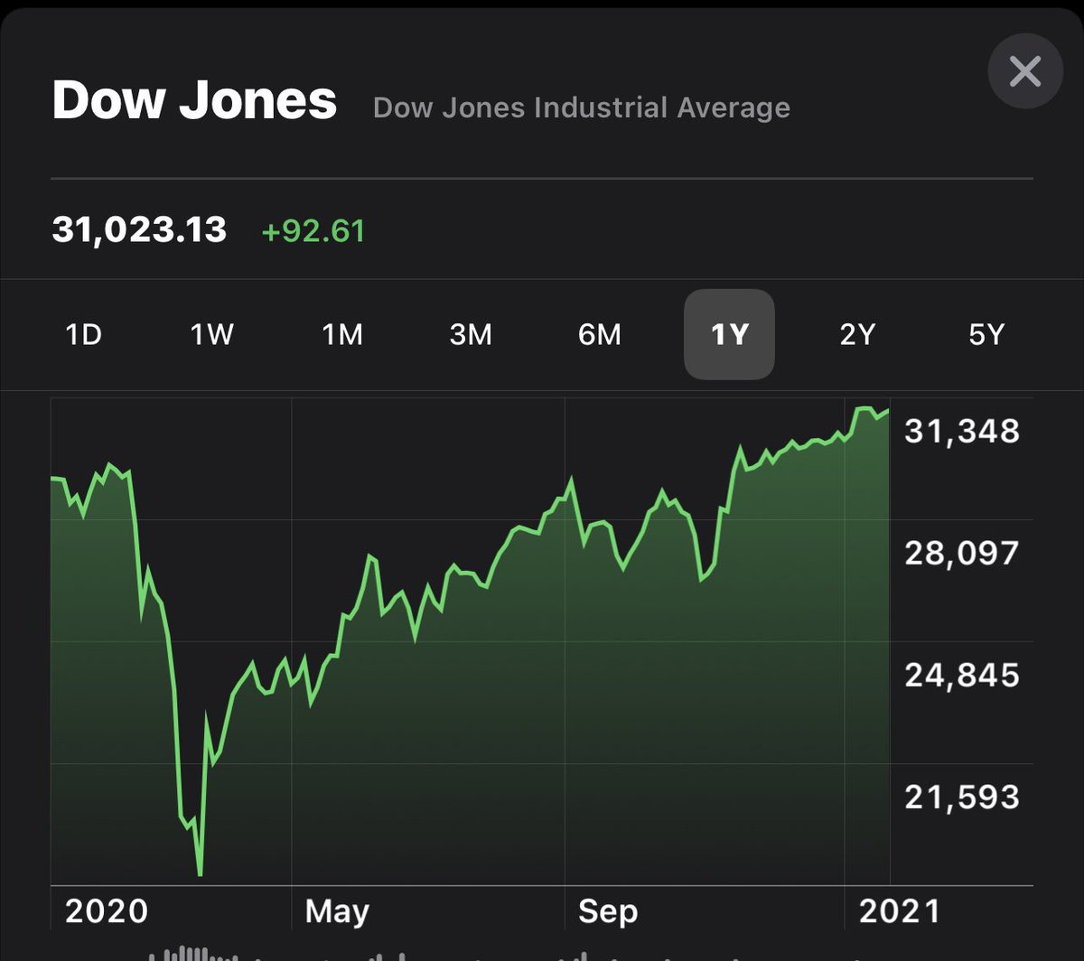 The Dow is up as the transfer of power is set to take place.