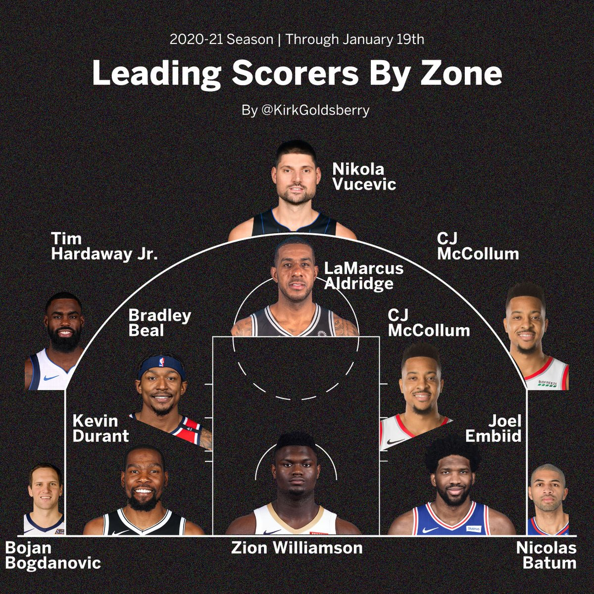 Leading Scorers By Zone https://t.co/simaEtGYlz
