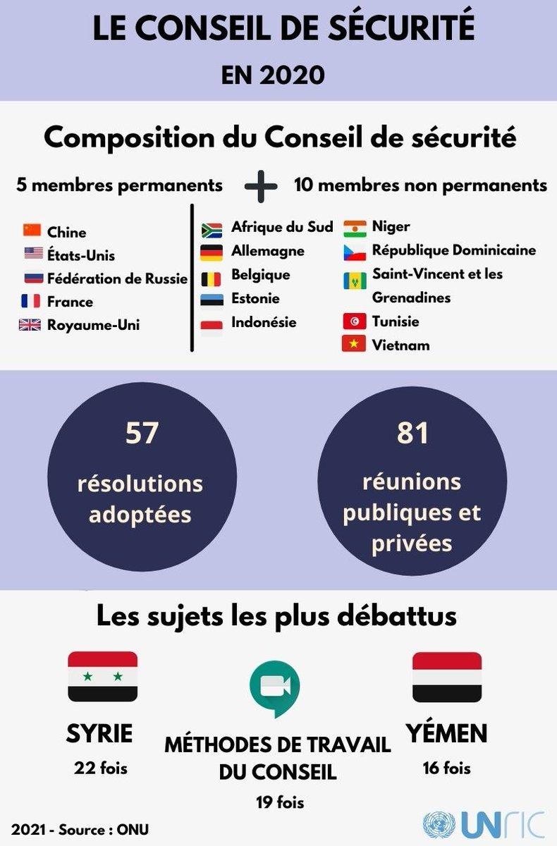 Le #ConseildeSécurité de l'#ONU fête ses 75 ans en 2021. 🇺🇳 Avec 269 vidéoconférences, le Conseil a adapté ses méthodes de travail au #COVID19. 💻 #ONU75 #UN75 #MaintienDeLaPaix #peacekeeping @ONU_fr @UNDPPA @franceonu @francediplo