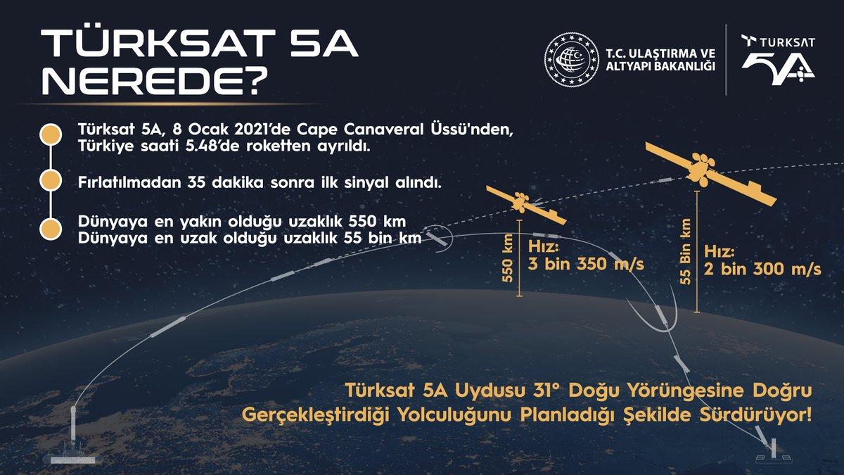 8 Ocak 2021'de uzaya uğurladığımız, göklerdeki gururumuz #Türksat5A, 55 bin km uzakta ve 31° doğu yörüngesine doğru gerçekleştirdiği yolculuğunu planlanan şekilde sürdürüyor!🛰️  #Turksat5ANerede