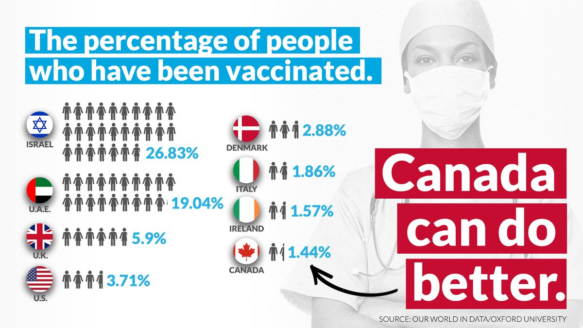 Vaccines are Canada's path forward.    Delays in vaccines directly corelate with delays in our economy.    That means delays in getting Canadians back to work in every sector across the country.    Canadians can't afford a government that isn't delivering vaccines on time.