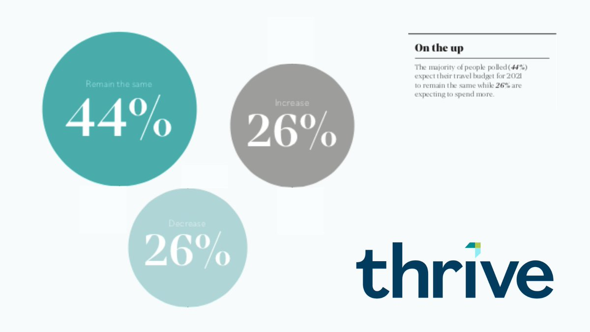 We are all desperate to travel but what impact has the pandemic had on our budgets? Pleased to say that the majority of people polled for our latest research report expect their travel budget for 2021 to remain the same while 26% expect to spend more. #Thrive #FutureofTravel