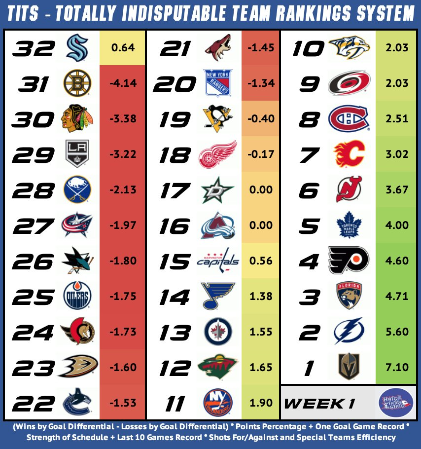 Welcome to the first TITS Hockey Wednesday, where we stack up the NHL TITS to see who's got the best. How does your team's TITS look after week 1? #VegasBorn #GoBolts #FlaPanthers #AnytimeAnywhere #LeafsForever #NJDevils #Flames #GoHabsGo #LetsGoCanes #Preds