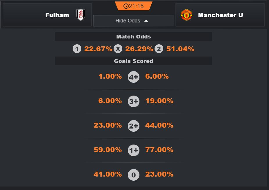 #FULMUN  #Fulham have only taken 2 points in the 11 previous fixtures in the Premier League against the #RedDevils   #ManUtd are on 11 match streak without losing and they are unbeaten at away. #GW19 #EPL #FPL #FPLCommunity #FantasyPL #dfscout #FFC  #MUFC_FAMILY #soccer #Rashford