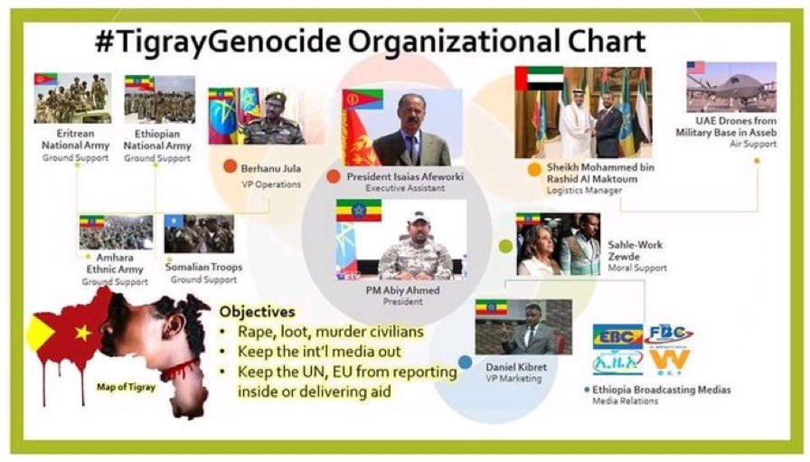 #StopTigrayGenocide #BidenTransition please please please stop 🛑 war on Tigray #TigrayGenoicde Stop 🛑