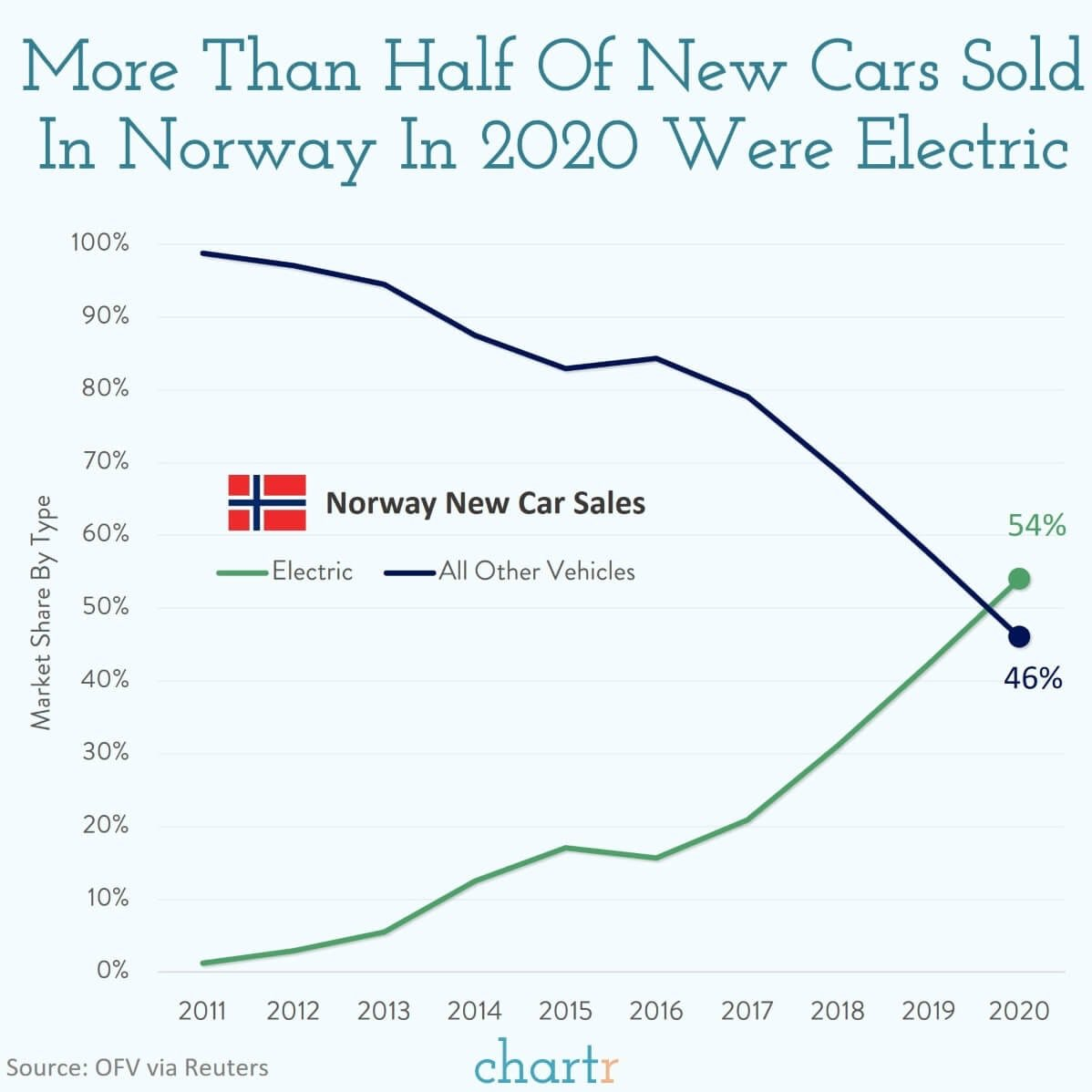 As goes Norway, so will the world... https://t.co/6wbwhhtN8W