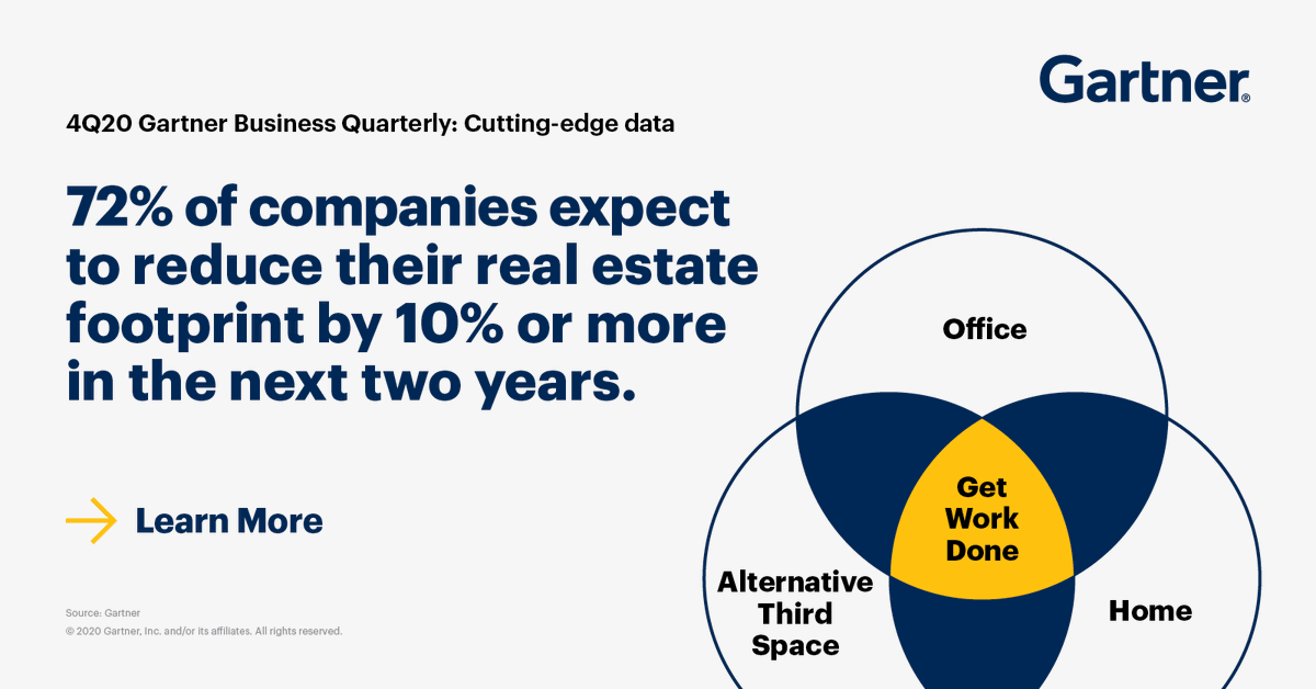 #IN #DidYouKnow that 72% of companies expect to reduce their real estate footprint by 10% or more in the next 2 years? Find more insights like this in our latest issue of Gartner Business Quarterly:
