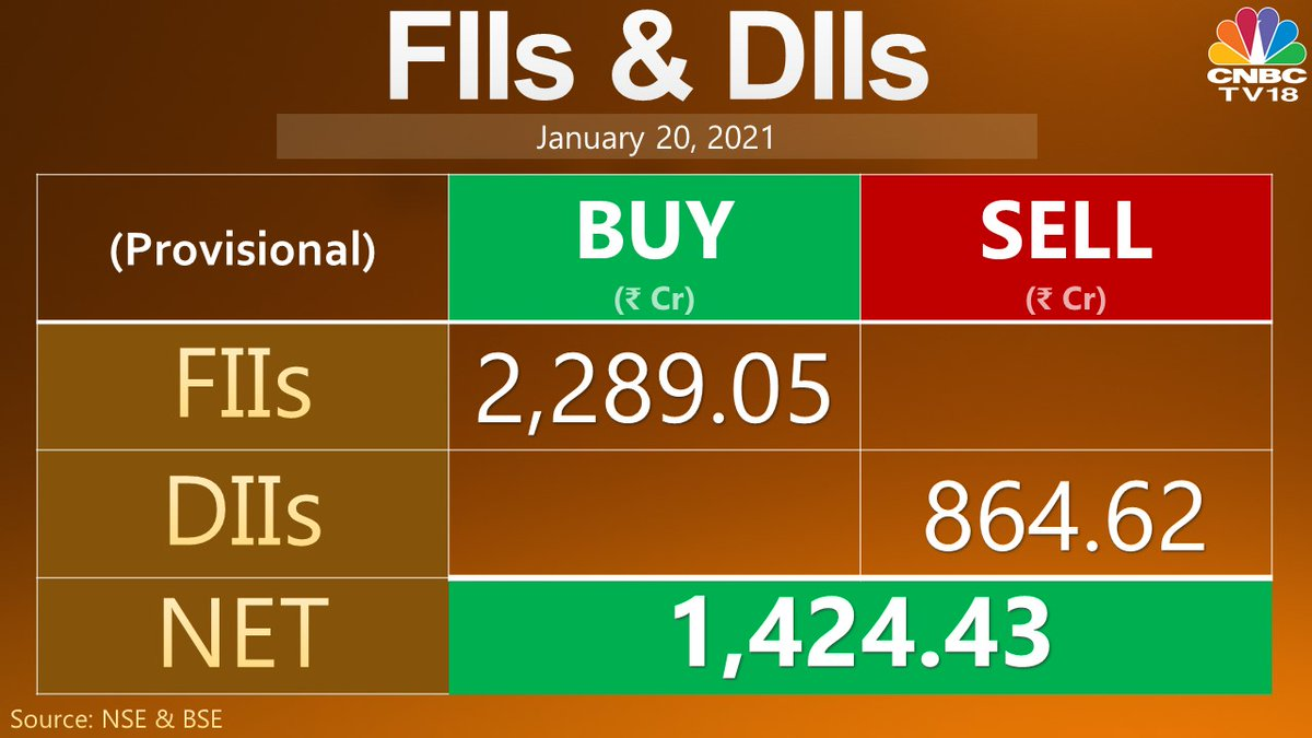 FIIs net buy Rs 2,289.05 cr while DIIs net sell Rs 864.62 cr in equities today (provisional)  #StockMarket #stockmarketnews #banknifty #nifty #future #zerodha #UpstoxDaily #asthatrade #investing #Reliance #aliceblue #OptionsTrading #daytrading #Daytrader #Trade #stockstowatch