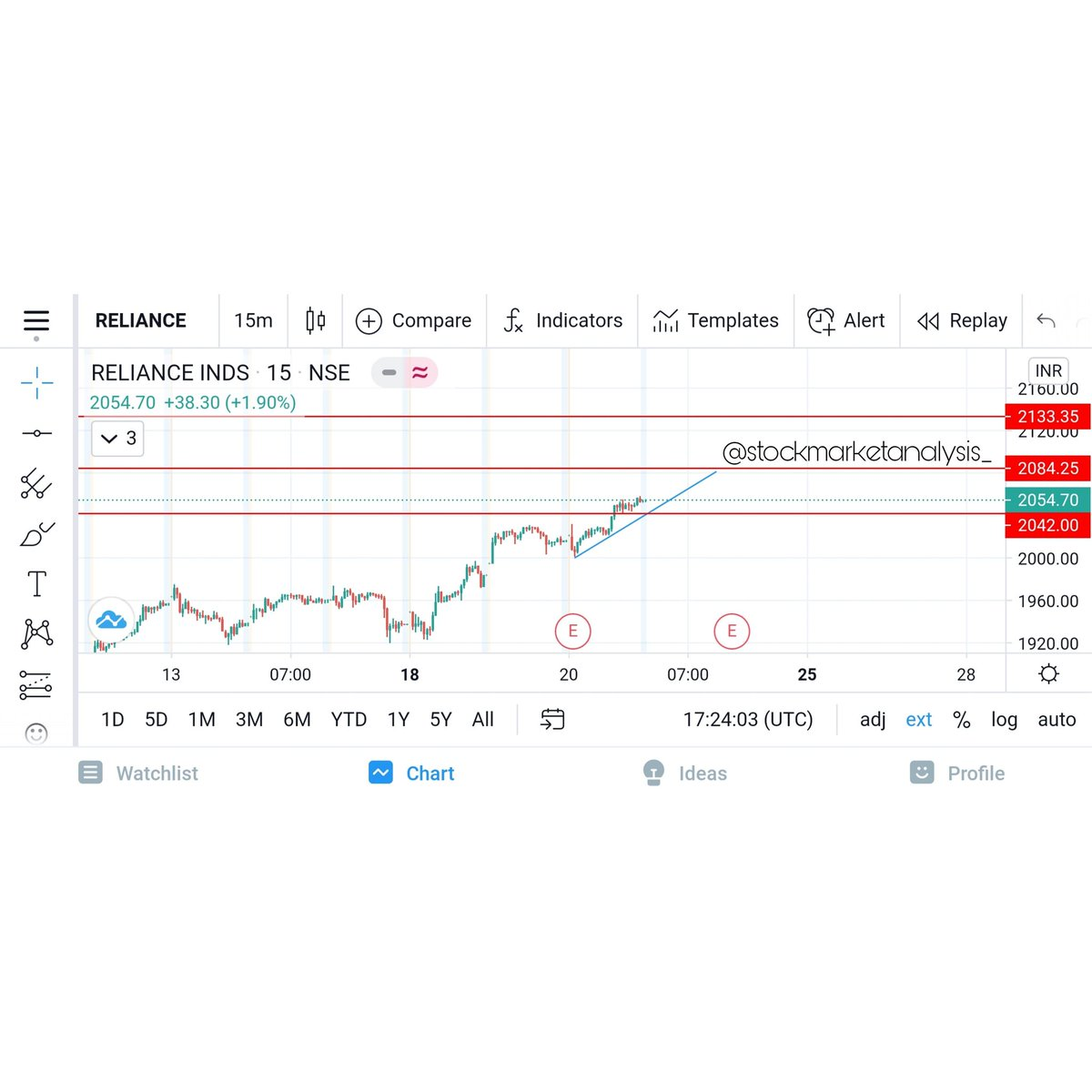 //INTRADAY STOCK FOR TOMORROW//  Stock - RELIANCE Date - 21st January 2021  #sharemarket #stockmarket #nifty #indianstockmarket #investing #sensex #investment #trading #stockmarketnews #nse #stocks #bse #finance #banknifty #stockmarketindia #money #intradaytrading #intraday #nse