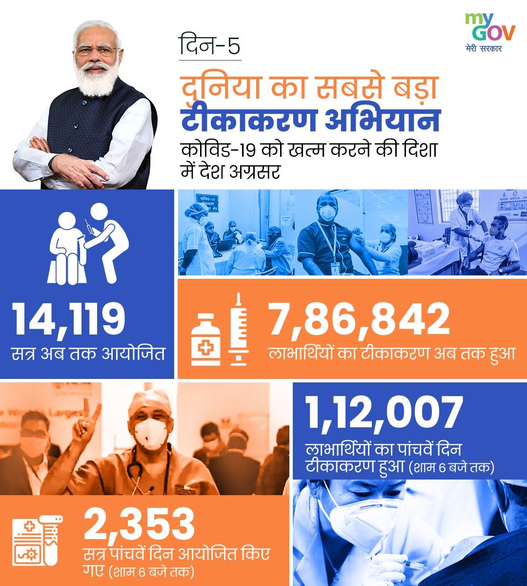 राष्ट्रव्यापी #CovidVacinnation के पांचवे दिन कुल 1,12,007 लाभार्थियों का टीकाकरण हुआ। देश भर में अब तक कुल 7.86 लाख से अधिक स्वास्थ्यकर्मियों का टीकाकरण हो चुका है। #LargestVaccinationDrive  #IndiaFightsCorona