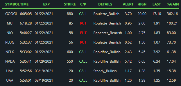 $GOOGL $MU $NIO $PLUG $NFLX $NVDA $UAA #BlackBoxStocks Top performing algo-based options alerts at mid-day (times AKST). Join  #trading #learntotrade #stocks #stockstowatch #daytrading #scalptrading #optionstrading #swingtrading #fintwit #StockMarket #money
