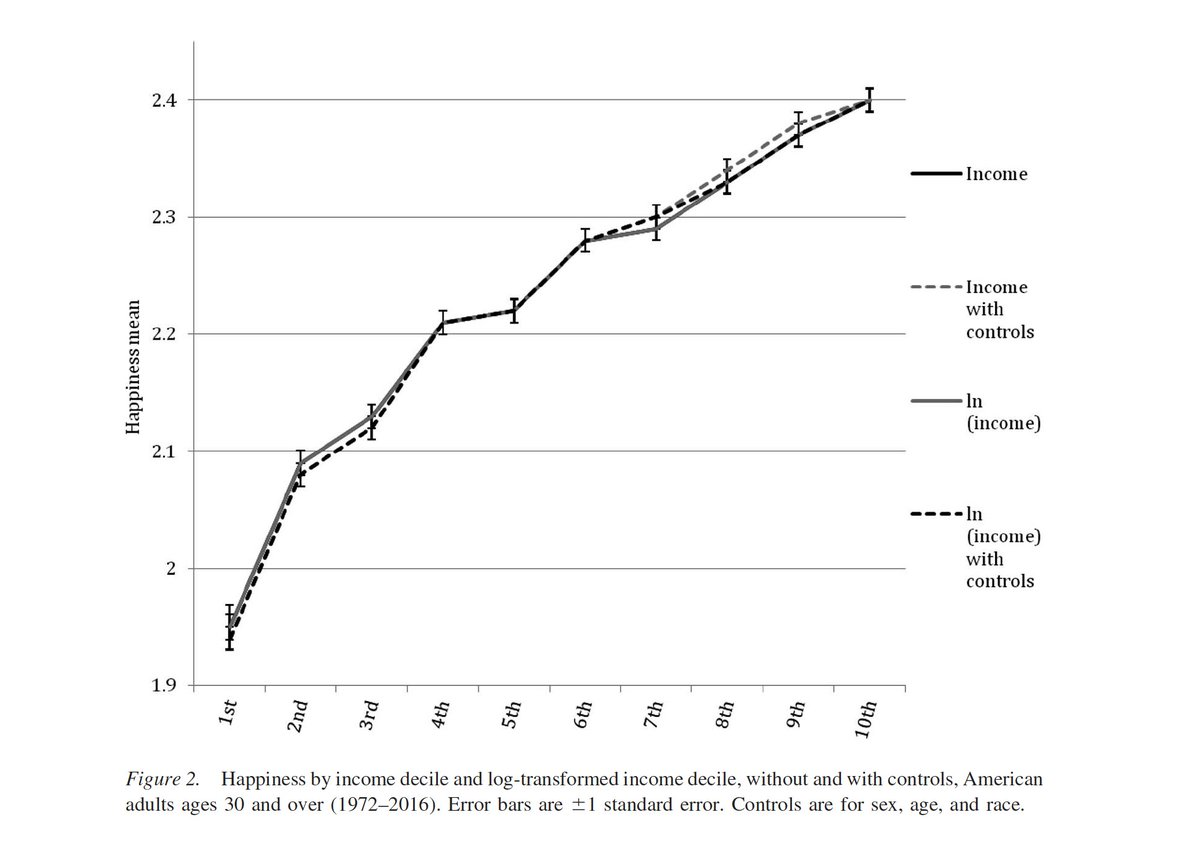 We found the same thing -- more income means more happiness all the way up the income scale, with no leveling off after $75k. Plus: The link between income and happiness increased 1972-2016.