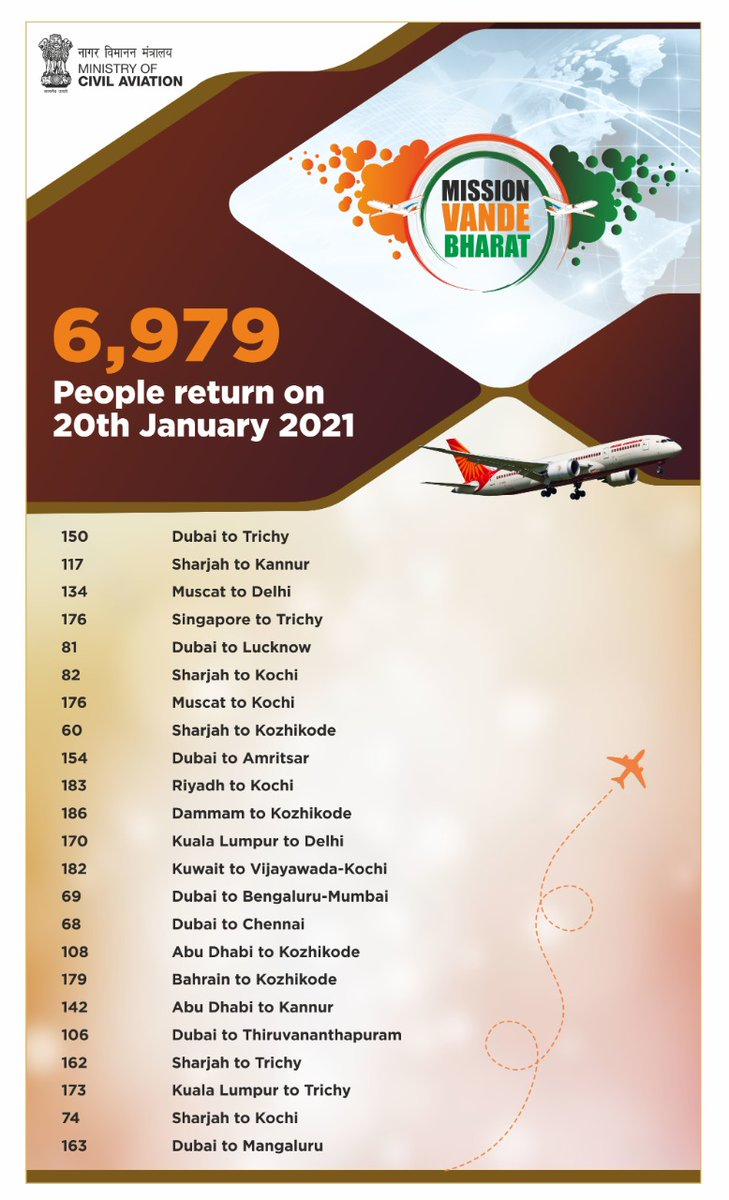India's civil aviation sector leads the efforts against the pandemic from the forefront. International travel of more than 4.8 million people facilitated under Vande Bharat Mission since 6 May 2020. More continue to travel as the mission soars ahead.