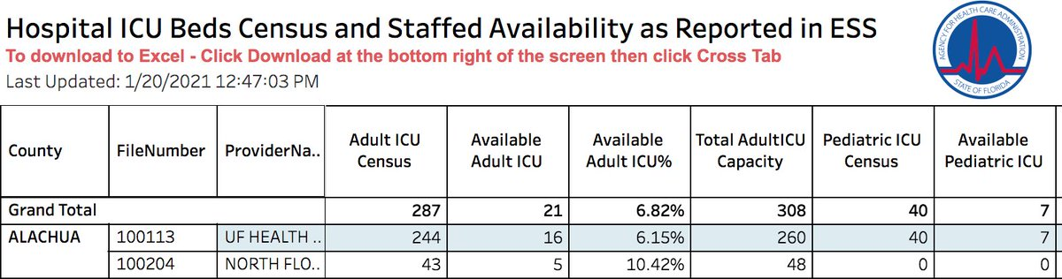 This seems not good... lowest ICU capacity I've seen so far? Plus lots of nurses rumored out with covid plus expanded peds to higher age range? Time to shut in-person down and protect our community. Time to shut it all down and focus on vaccinating.