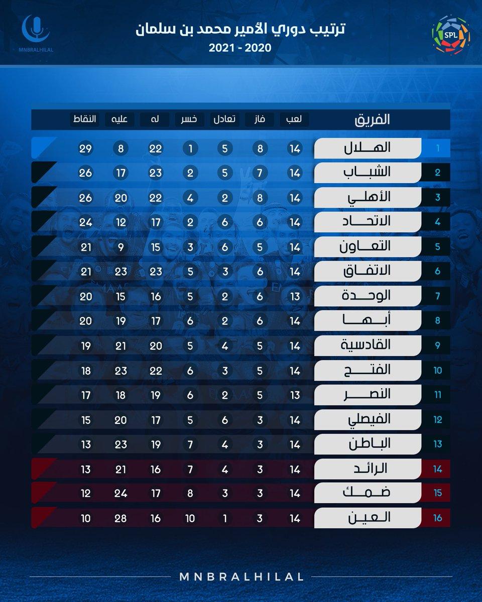 منبركم يُقدم لكم جدول دوري الأمير محمد بن سلمان بعد نهاية مباراة #الهلال أمام التعاون ⚪️🔵  #صداررررررة_بس +3 😍💙💙