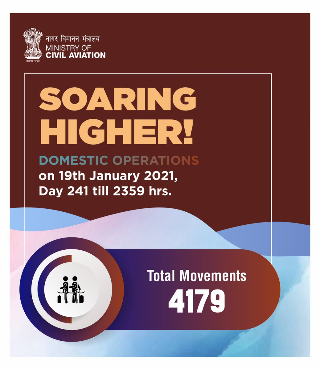 India soaring higher!  A total of 4179 flight movements took place across the country on 19th January. Aviation operations continue to soar! #SabUdenSabJuden #IndiaFliesHigh