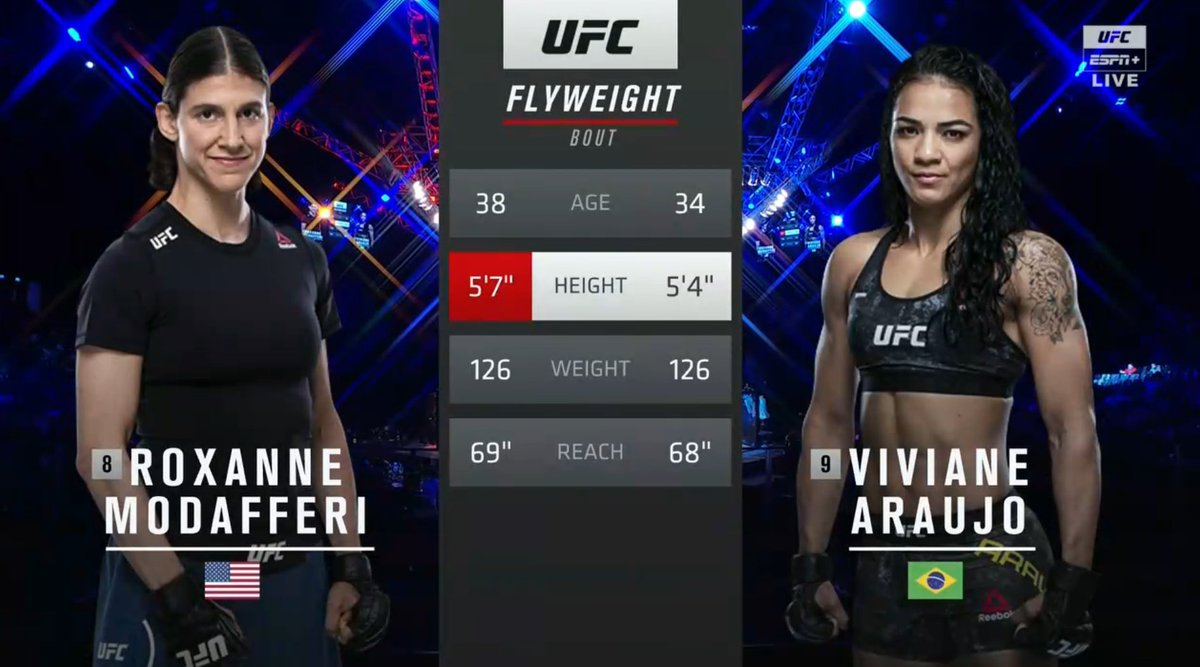 Oh no, Roxanne has something in her eye.. #UFCFightIsland8