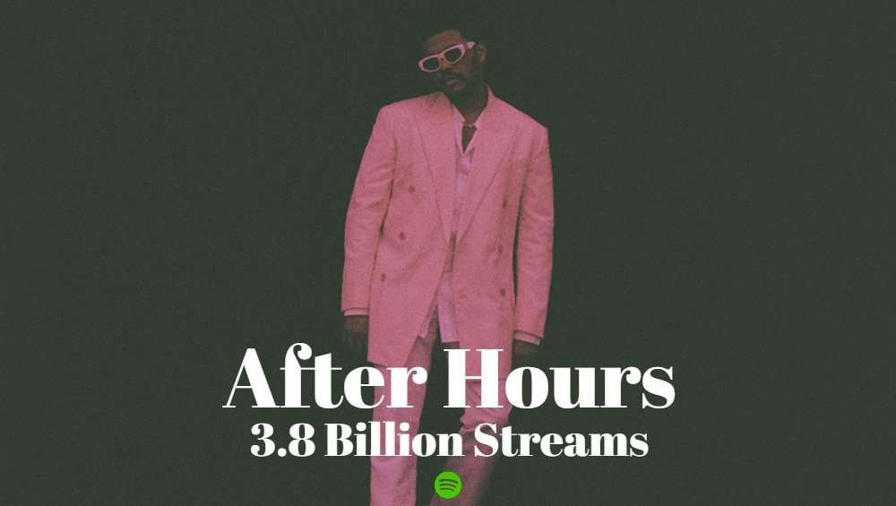 .@theweeknd's 'After Hours' has now surpassed 3.8 billion streams on Spotify. Тhis is his third & fastest album to achieve this.