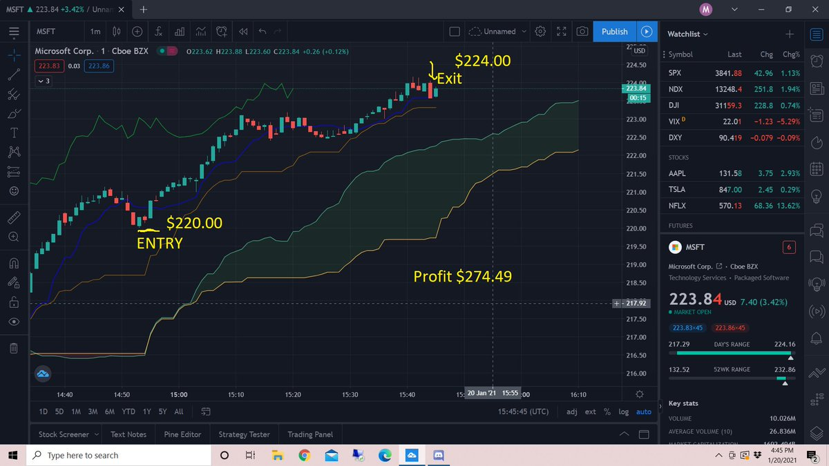 My trade on $MSFT Today! A nice little $274.49 profit in under a hour! Join our free trading discord link in bio! #Microsoft #trading #Stock #stockmarketnews #InvestorsTalk #DayTrading