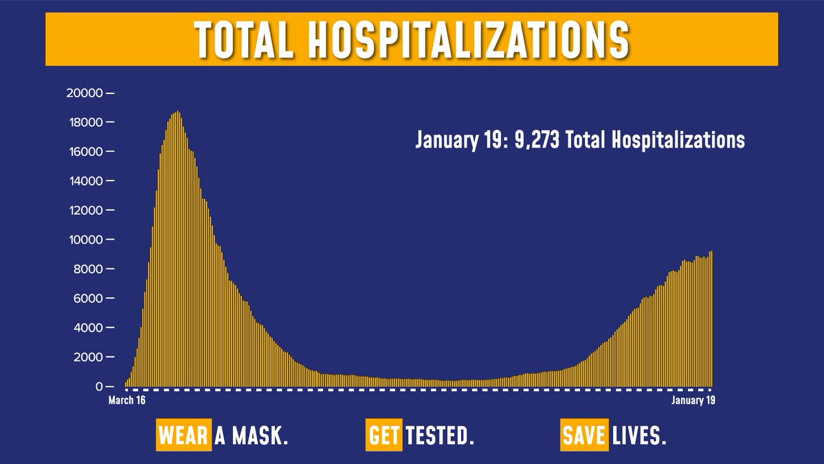 Today's update on the numbers:  Total COVID hospitalizations are at 9,273.  Of the 195,409 tests reported yesterday, 13,364 were positive (6.84% of total).  Sadly, there were 185 fatalities.