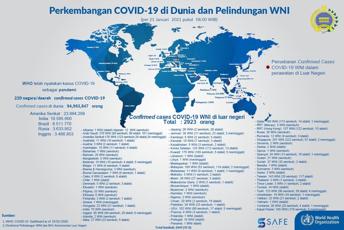 Berikut Perkembangan #COVID19 di Dunia & Pelindungan WNI per 21/01 pkl 08.00 WIB.   Tambahan WNI terkonfirmasi COVID19 di 🇦🇿,🇨🇿,🇦🇪,🇹🇷&🇧🇭, sembuh di 🇦🇿,🇧🇭,🇦🇪&🇹🇷, meninggal di 🇹🇷. Total WNI terkonfirmasi di luar negeri adalah 2923: 2049 sembuh, 170 meninggal & 704 dalam perawatan.