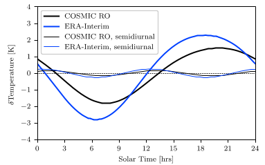 Publication of results from Visiting Scientist study on mapping of atmospheric diurnal cycles. Important for understanding sampling errors in RO climate data records. Report: bit.ly/39P6Pya @jk_nielsen @eumetsat @ecmwf