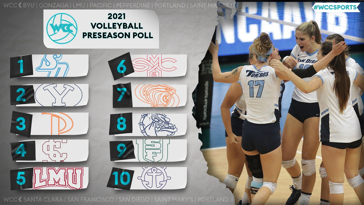 Coming soon to a volleyball court near you… @USDVolleyball tabbed as the no. ☝️ pick in the preseason poll #WCCsports 📰