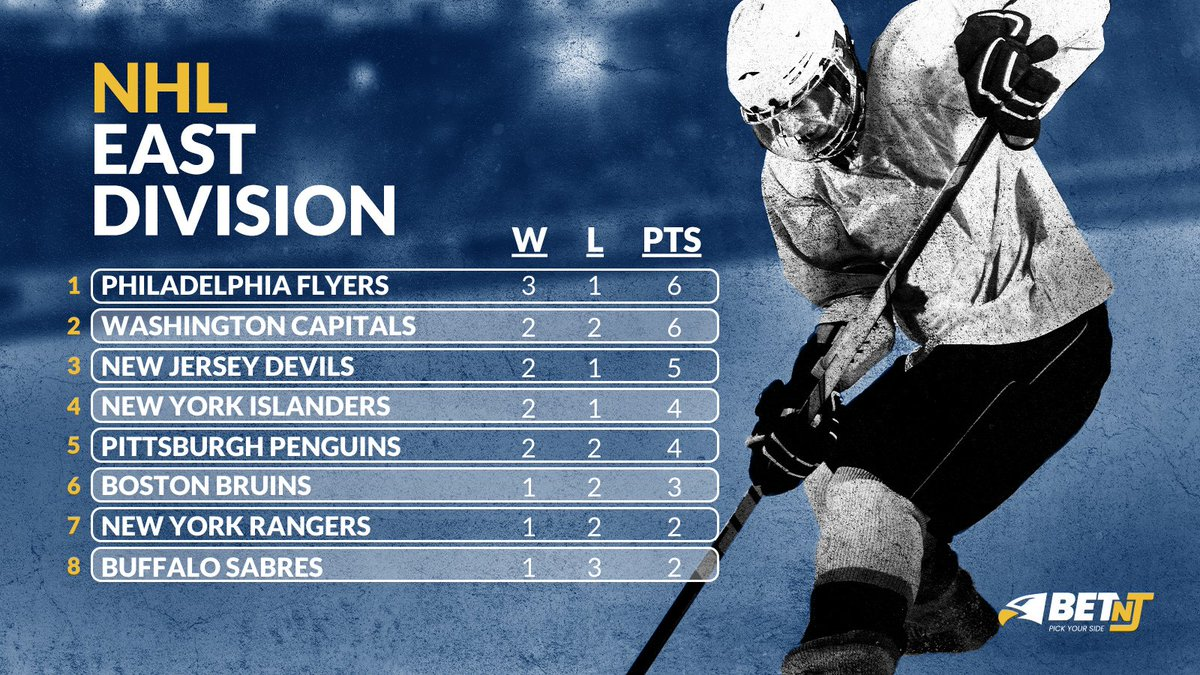 The @NHLFlyers & the @Capitals  both lead the #NHL East Division with 6 points!!  Who  you got to win this division?   #NHLTwitter #NHLFaceOff #AnytimeAnywhere #ALLCAPS #NJDevils #Isles #LetsGoPens #NHLBruins #NYR #LetsGoBuffalo #NHLstats #NHLStandings #NHLPowerRankings