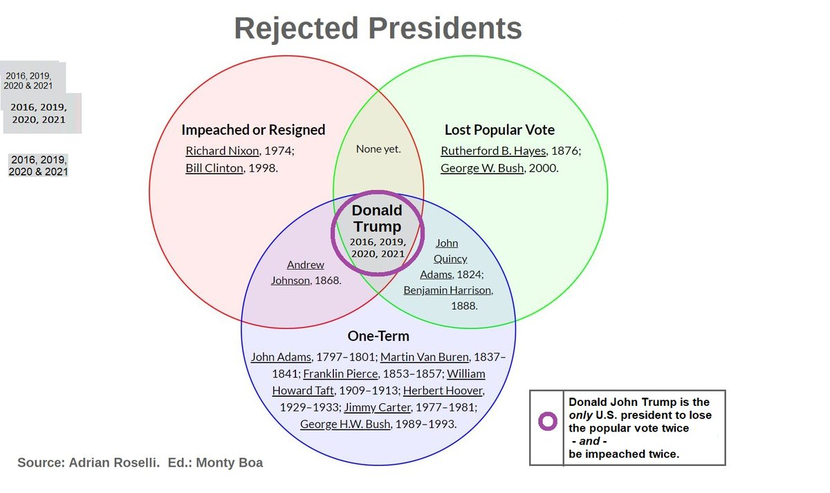 @HillaryClinton @GeorgeTakei Donald John Trump is the biggest loser among rejected presidents.  He was already ranked dead last by over 200 presidential historians in 2018, before #Ukrainegate, #COVID19, and his #Insurrection.