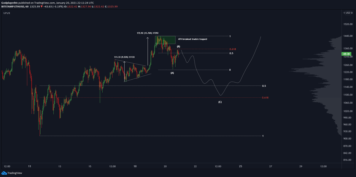 $ETH  Re-evaluated my thoughts on ETH. Conclusion: If thats a finished moved with a fakeout above ATH I want to be long after the 3rd corrective wave. We have seen similar structure on BTC before ATH.  Not rushing here.  #eth #ethereum #crypto #ftx #chart #trading #bitcoin #btc