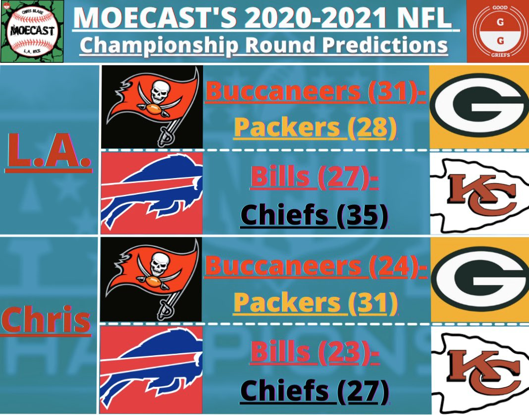 Here's our predictions for the AFC and NFC Championship games!! We both think Mahomes will play and lead the Chiefs to victory, but we are split on who we think will win the NFC Championship game. #NFLTwitter   What do you guys think?  Check out MoeCast Episode 42 if you haven't!
