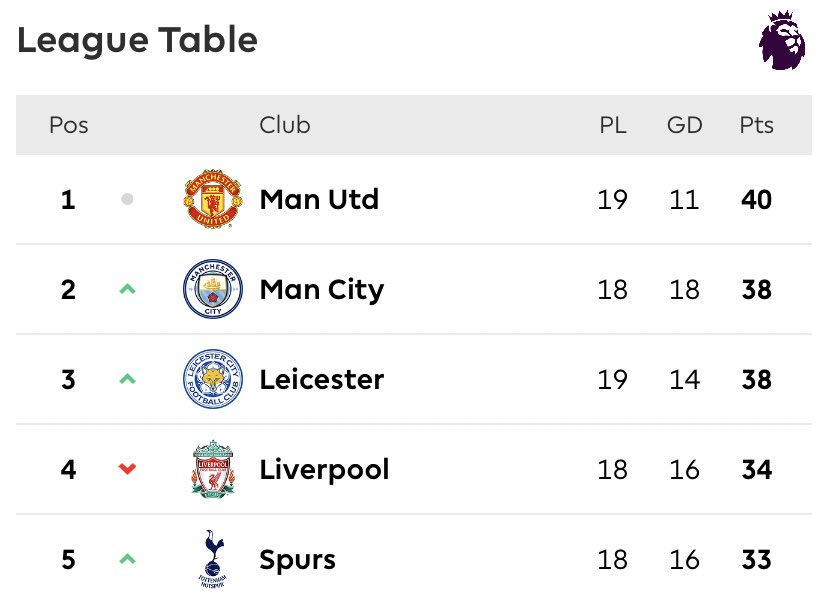 A win is all that matters... 🔝Of the league. Unto the next one #FACup vs @LFC at #OldTrafford Glory Glory @ManUtd ❤️ ❤️ ❤️