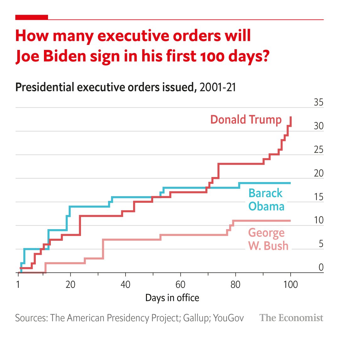 Donald Trump issued more executive orders in his first 100 days in office than Barack Obama and George W. Bush. How will Joe Biden compare? Follow along as we track them here