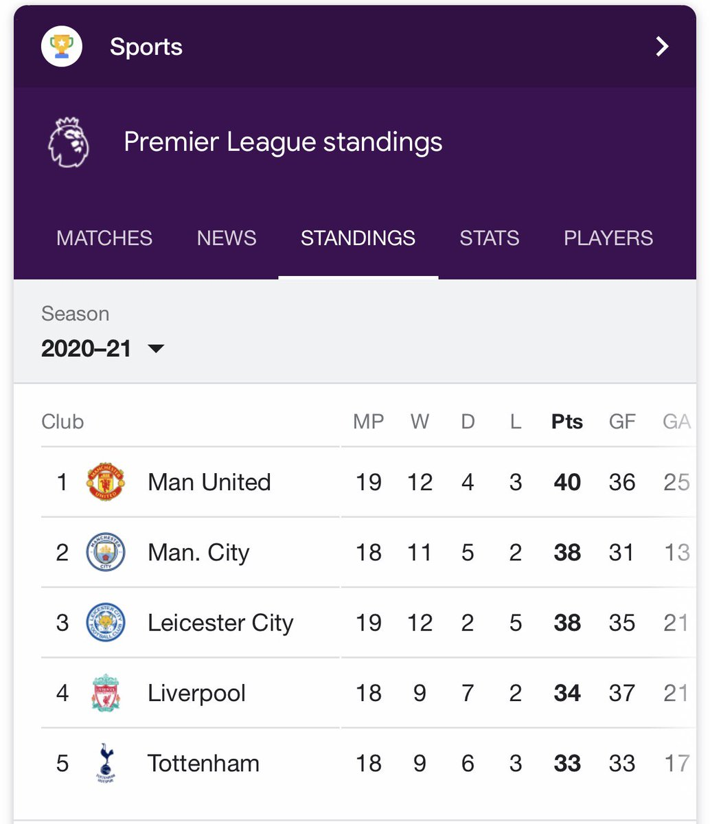 100 years later 😄Manchester United still Dey Top Premier league Table ⚽️⚽️  E choke 😂🤪🤪 ⚽️⚽️  #FULMUN  #MUNFUL