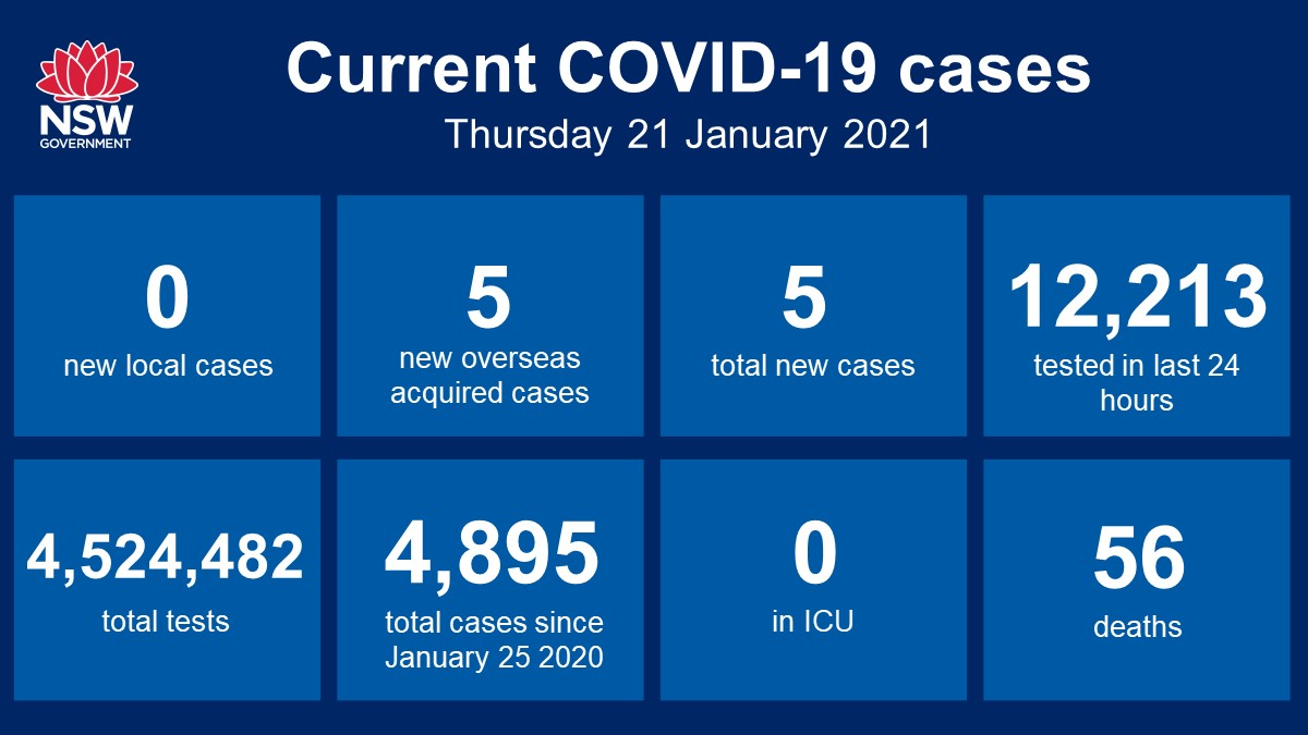 NSW recorded zero new locally acquired cases of #COVID19 in the 24 hours to 8pm last night.  There were five cases recorded in returned travellers, bringing the total number of COVID-19 cases in NSW since the beginning of the pandemic to 4,895.