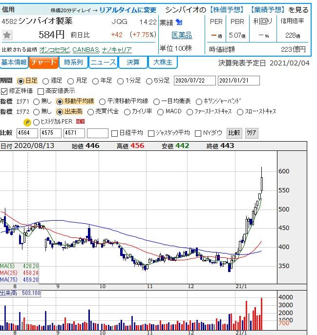 株価 掲示板 製薬 シンバイオ