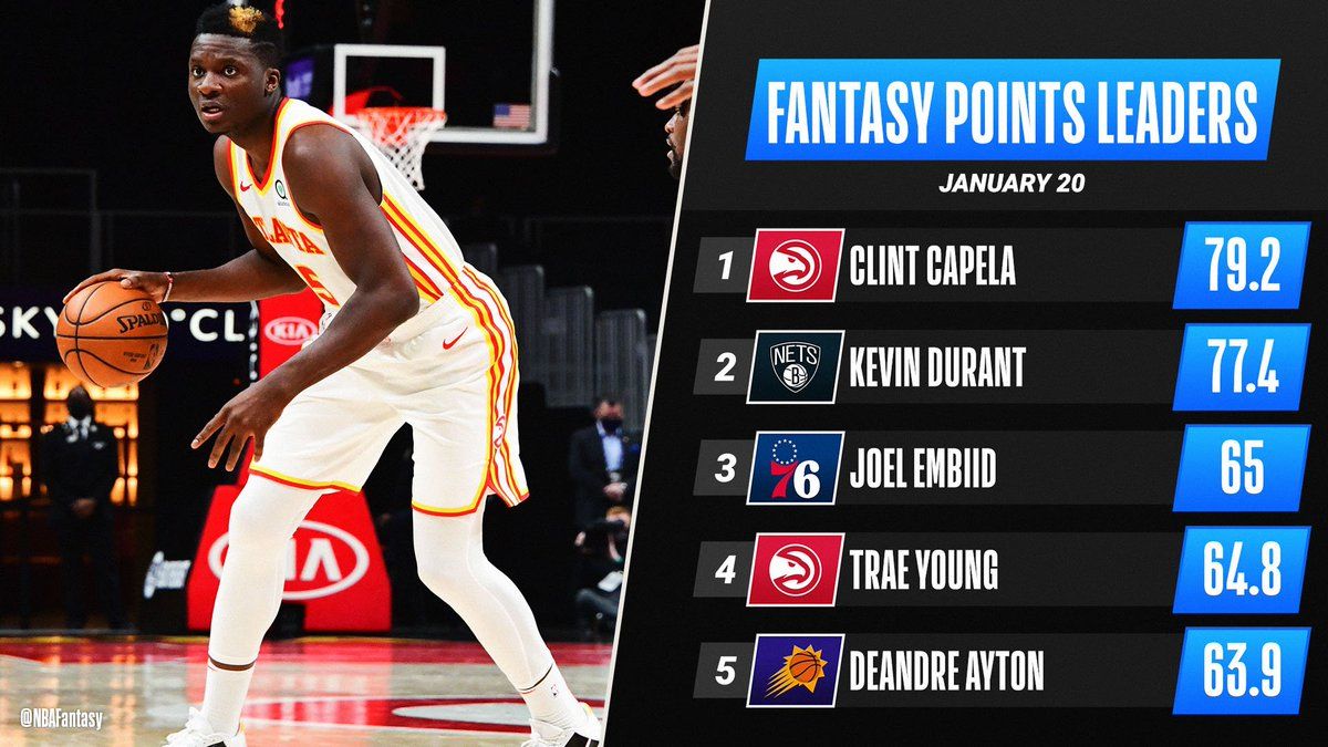 A historic night for Clint Capela (27 PTS, 26 REB, 5 BLK) lifts him to the top of Wednesday's #NBAFantasy leaderboard! 👏 https://t.co/qodvS61dww