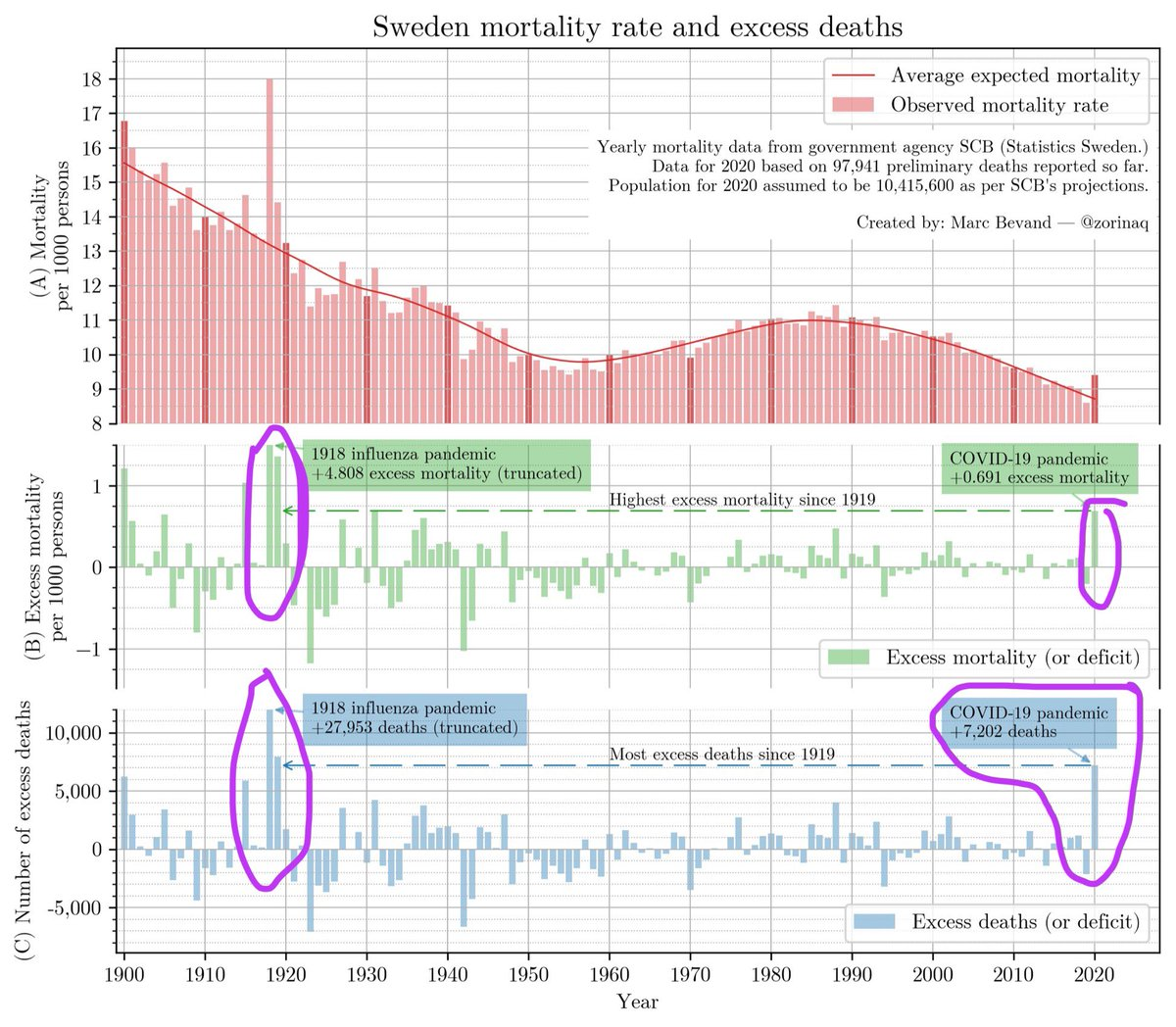 Sweden 🇸🇪 excess deaths is at an epic high in 100+ years.   2020 has both the **most number of excess deaths** & **highest per capita excess deaths** than any year since the 1918-1919 pandemic.  Swedish #COVID19 herd strategy my ass.  Similar story in US. 🧵  (Figure by @zorinaq)