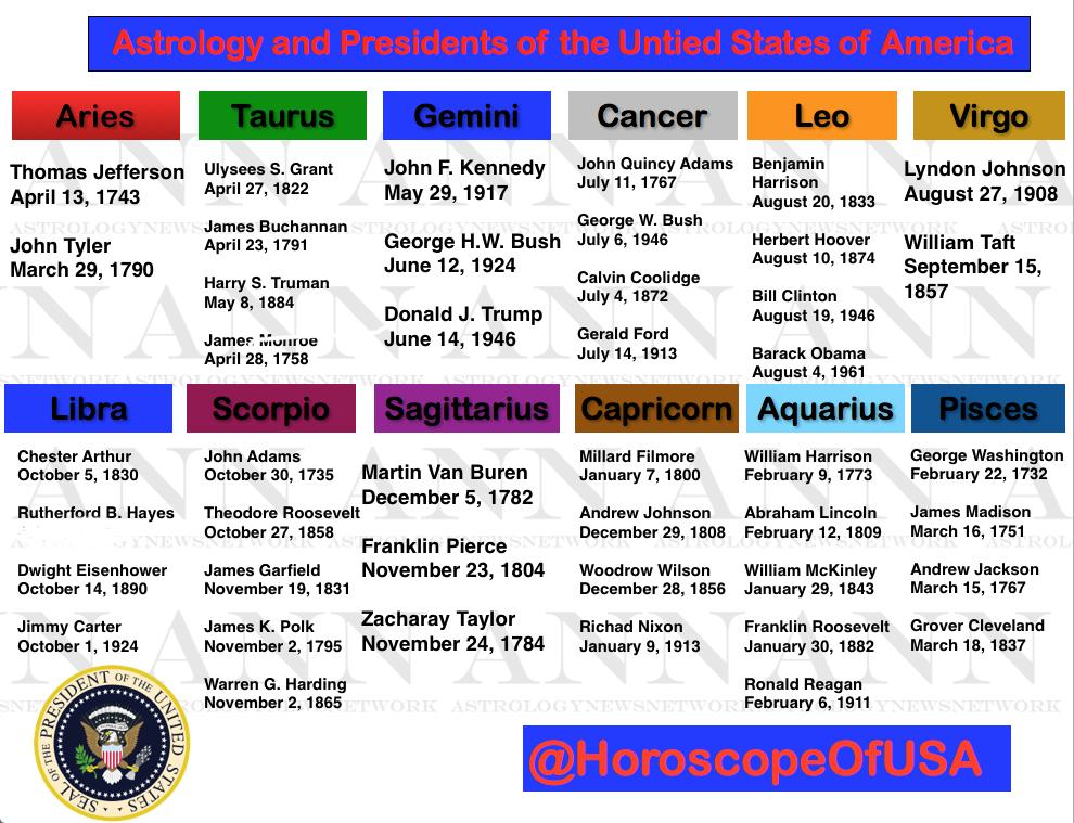 #Astrology & US Presidents #Aries Take Land #Taurus Grind Em Down #Gemini 2 of them #Cancer All in Family #Leo Drama! #Virgo Uncomfortable #Libra Fair & Even #Scorpio Power Driven #Sagittarius Who? #Capricorn Strategic Breakdown #Aquarius Rock Stars! #Pisces Sacrifice