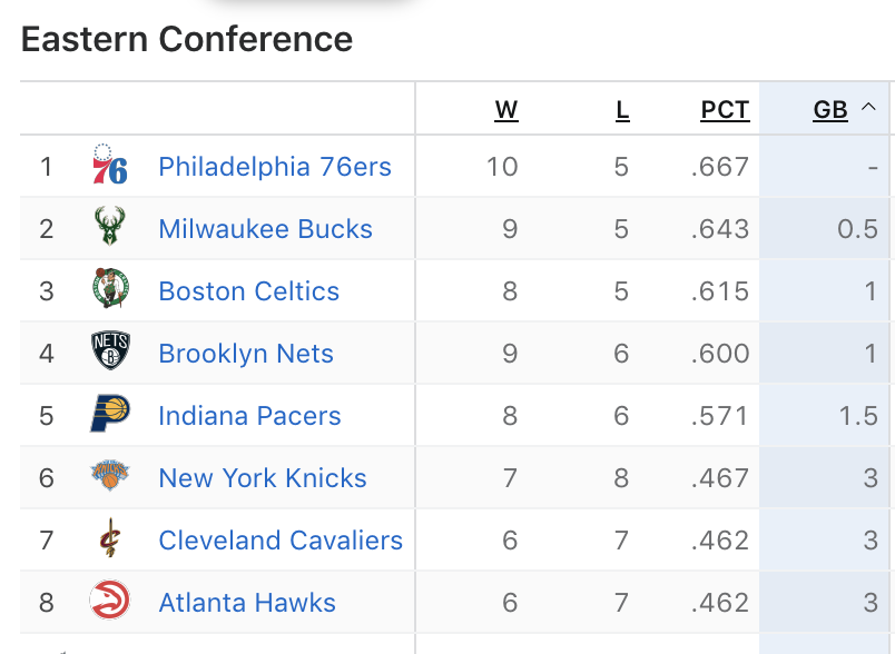 Replying to @LaurenMRosen: The @sixers now lead the Eastern Conference.