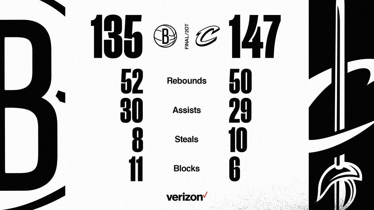 📊 Final Stats 📊  @KDTrey5 ▪️ 38p ▪️ 12r ▪️ 8a ▪️ 4blk @KyrieIrving ▪️ 37p ▪️ 3a @JHarden13 ▪️ 21p ▪️ 12a ▪️ 10r @unclejeffgreen ▪️ 16p ▪️ 7r @DeAndre ▪️ 13p ▪️ 4r
