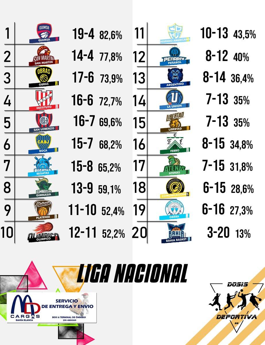 🏀 #LigaNacional - Tabla de posiciones.