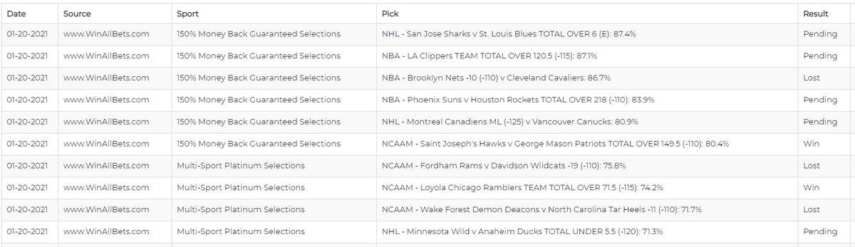 2-3 so far  #WinAllBets 🏀#NBA 🏈#NFL 🏀#CBB 🏒#NHL #NCAAB #betting #bettingtips #bettingtwitter #GamblingTwitter #NFLTwitter #NBATwitter #NHLtwitter #FreePicks #NFLPicks #NBAPicks #CBBPicks #NHLPicks #bettingpicks #SportsPicks #guaranteedpick #sportsbetting #sportsbettingadvice