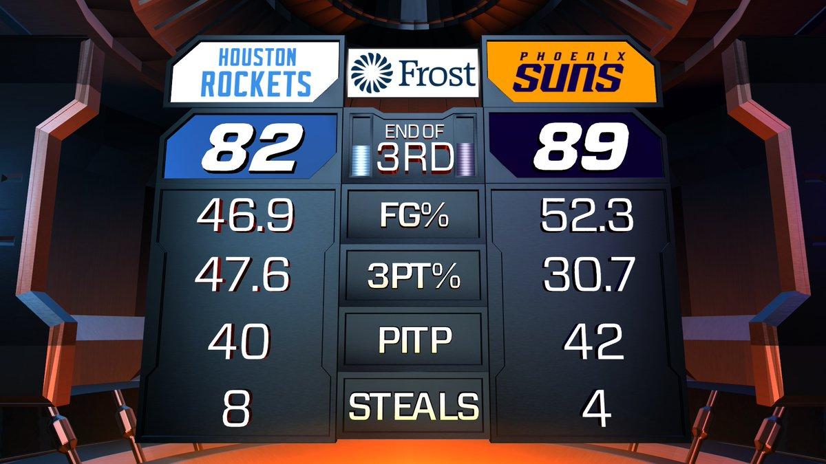 .@FrostBank third quarter stats ⤵️