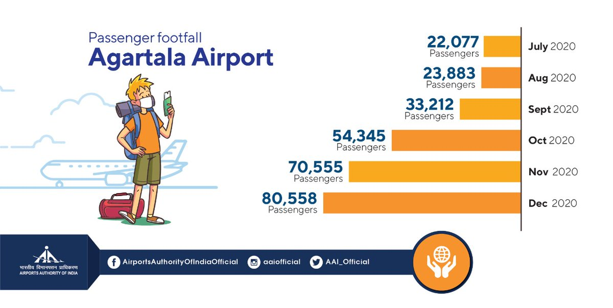One of the largest airports in North East India, Agartala @aaiagtairport is recording growth in air traffic. In July'20, close to 22K passengers flew from this airport which rose to 80.5K in Dec'20 #IndiaFliesHigh #COVID19