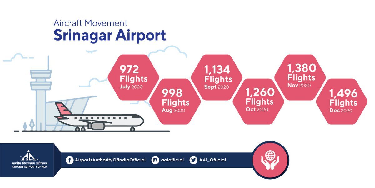#AAI's Srinagar @Aaisnrairport has been witnessing consistent rise in aircraft movement. From 972 in July'20 to close to 1.5K flights in Dec'20, the numbers are increasing despite #COVID19 and extreme  weather conditions. #IndiaFliesHigh