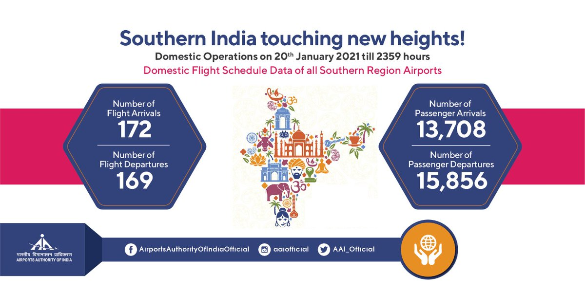Airports of the Southern Region of India have not looked back in terms of rising numbers of passenger footfall & aircraft movement since 25th May'20. On a single day, i.e., 20th Jan'21, 29.5K passengers flew through 341 flights. #COVID19 #TogetherAgainstCorona #IndiaFliesHigh