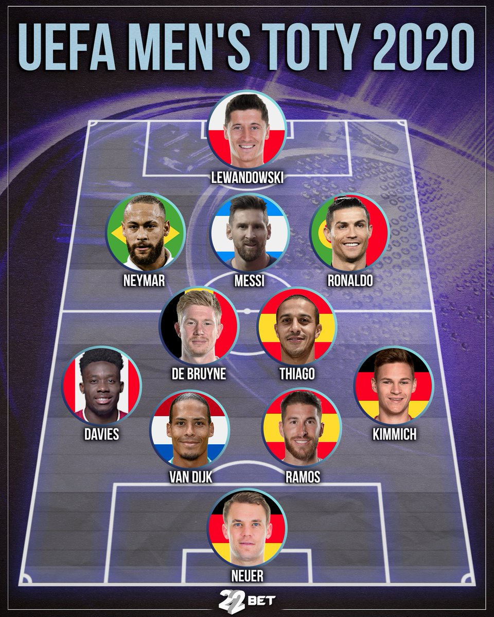 The  fans' Men's Team of the Year 2020 has been revealed, with almost 6 million votes cast over the course of more than a month  #uefa #toty #ronaldo #messi #neymar #lewandowski #neuer #ramos #football #22bet